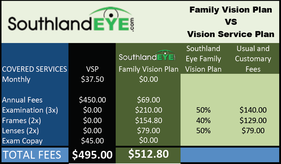 Southland Eye Associates VSP Comparison to Family Vision Plan